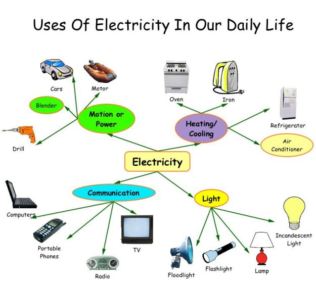 Uses of Electricity in our daily life
