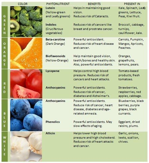 Fruits and Vegetables - Color, Phytonutrient, Benefits, Present in