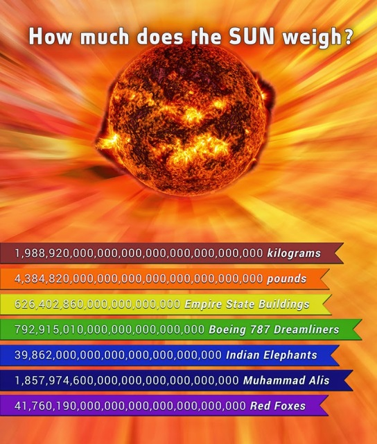 How Much does the Sun Weigh