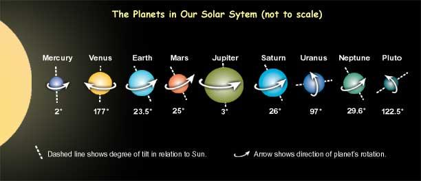 Planets Rotation
