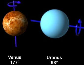 Venus and Uranus Rotate Backwards
