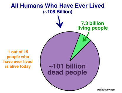 All Humans Ever Lived