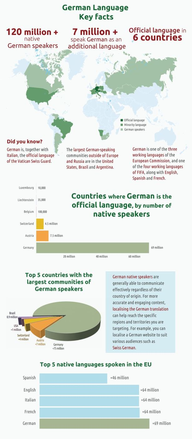 German Language Key Facts