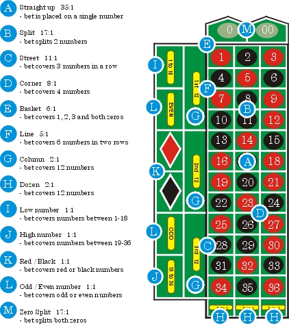 Roulette wheel numbers added up asia poker online