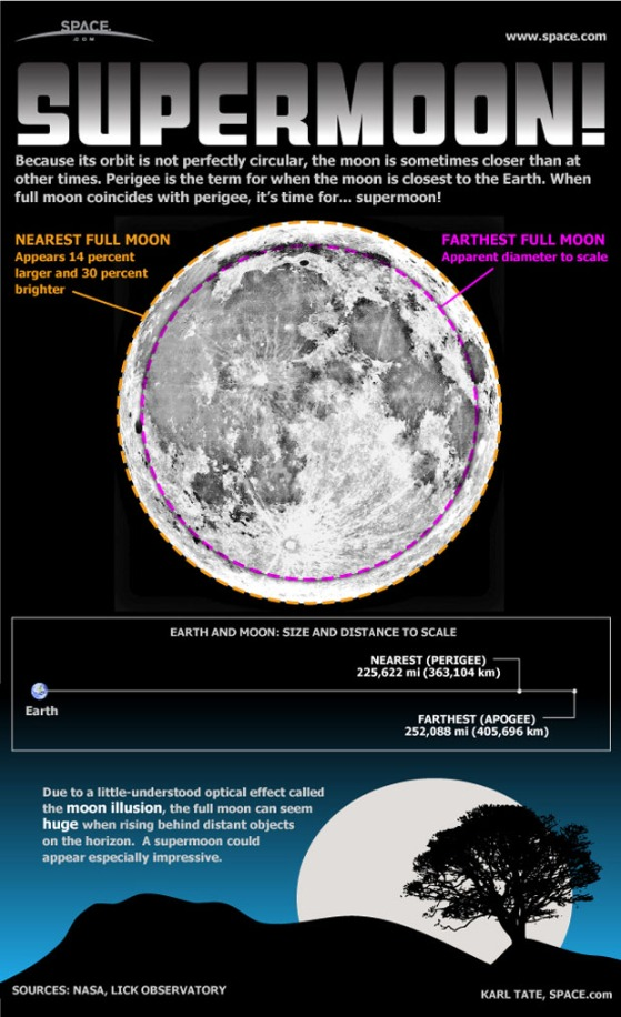 Supermoon definition