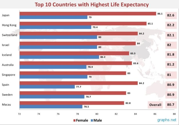 Top 10 Countries with Highest Life Expectancy