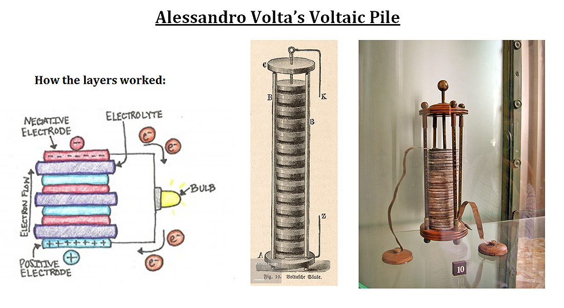 Who invented the First Battery ? | Know-It-All