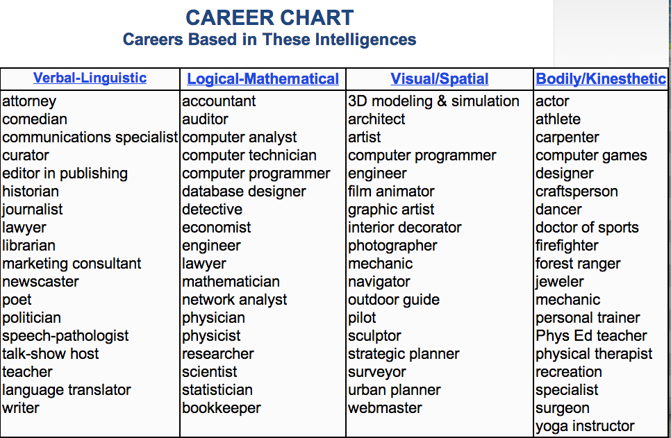 October 2015 know it all career chart careers based in these interlligences thecheapjerseys Choice Image