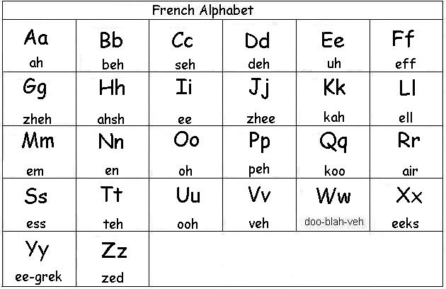 French Alphabet | Know-It-All