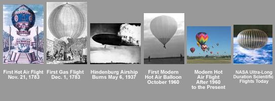Hot Air Ballon Timeline