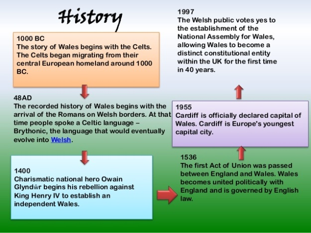 Wales History from 1000 BC