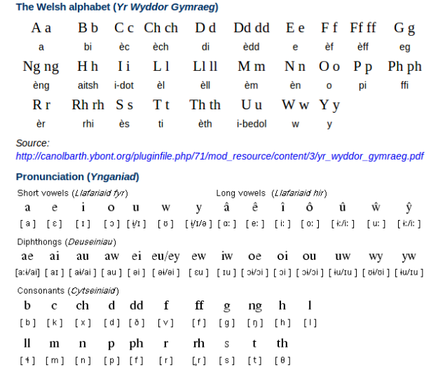 Welsh Alphabet and Pronunciation