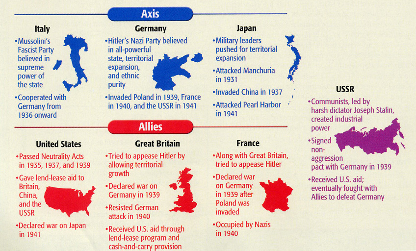 World War II : Causes – Timeline – Map | Know-It-All