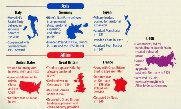World War II - Axis and Allies