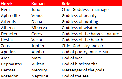 12  Greek Gods