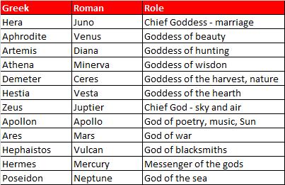12  Greek Gods