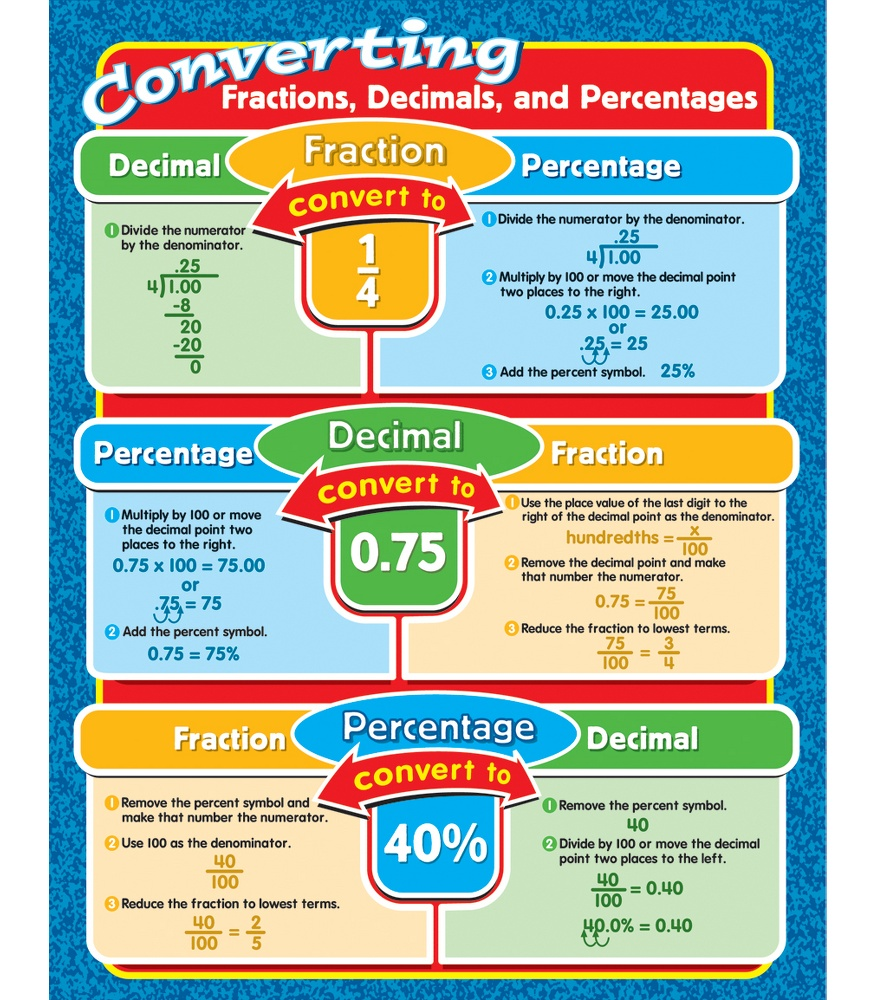 Fractions Decimals And Percents Chart Know It All