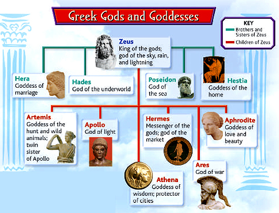Greek Gods Chart