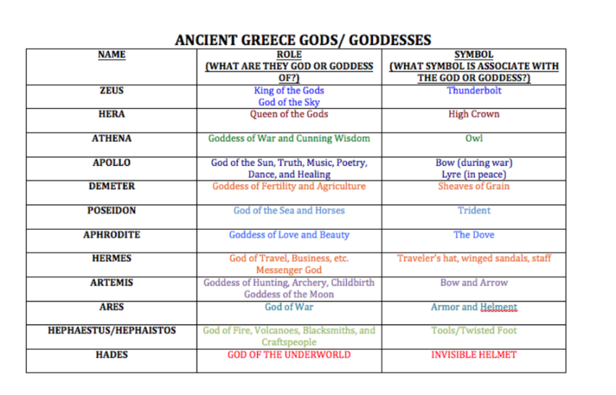 Greek Gods Roles and Symbols