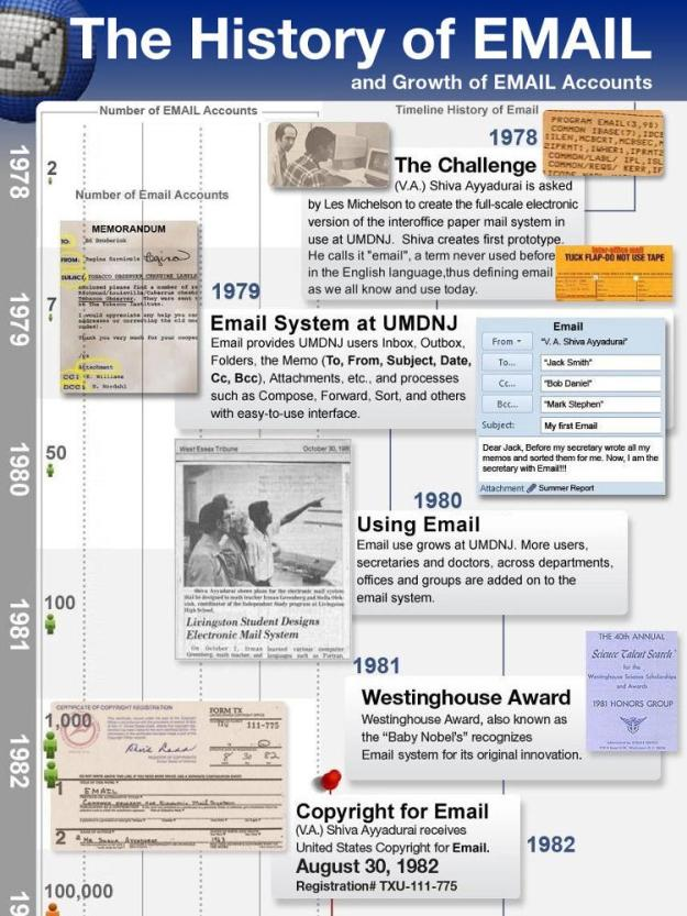 History of Email and Inventors