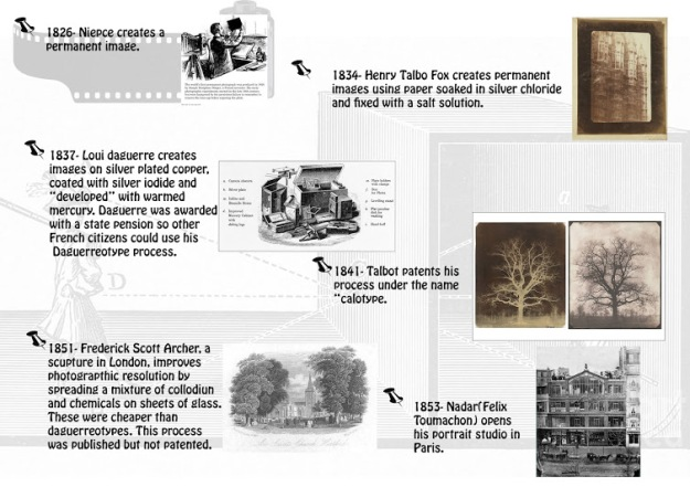 History of Photography from 1826 to 1853