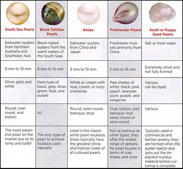 Kinds of Pearls