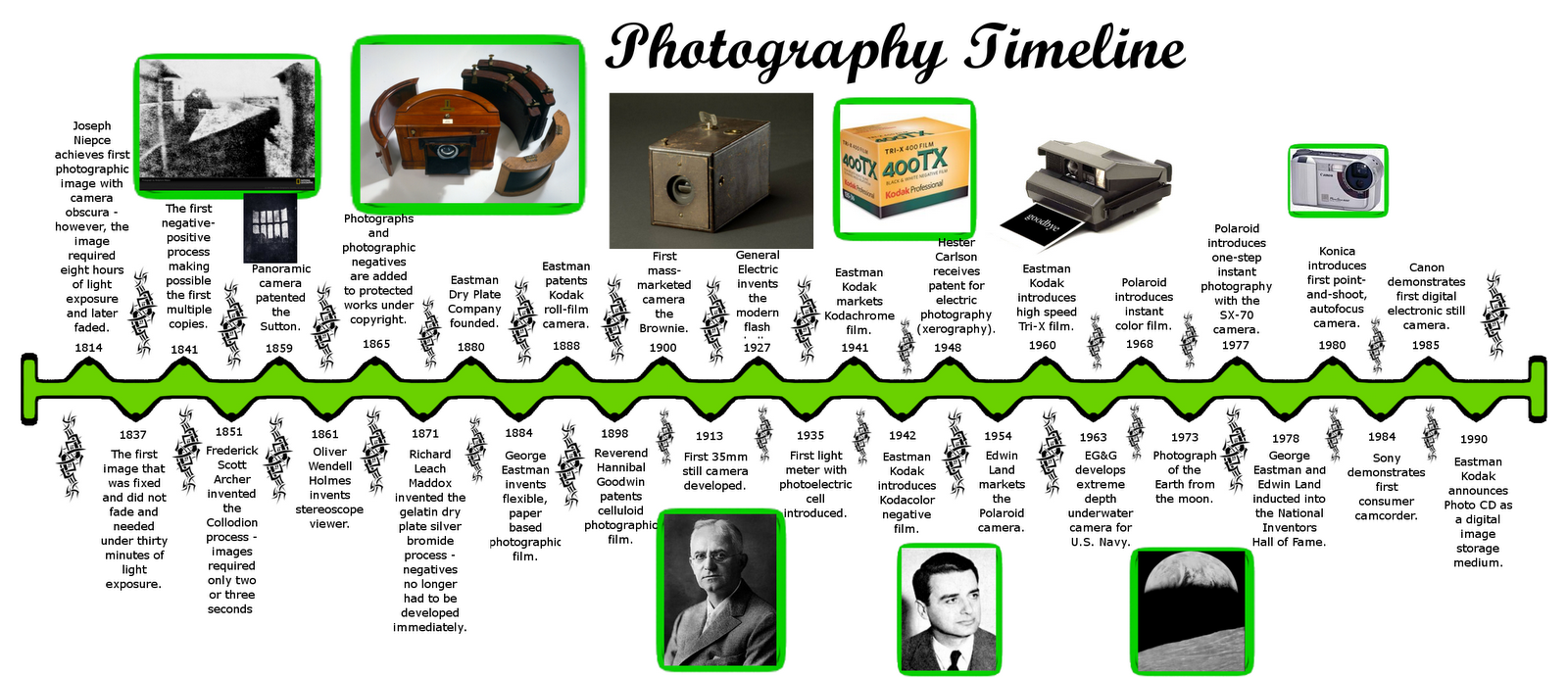 photography timeline Vertical timeline harvard's history of photography timeline viewed through photograph collections at harvard university spanning the history of photography.