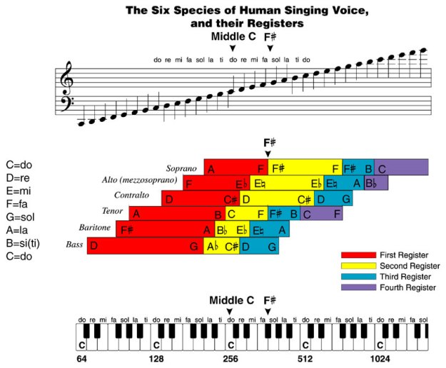 Six Species of Human Singing Voice