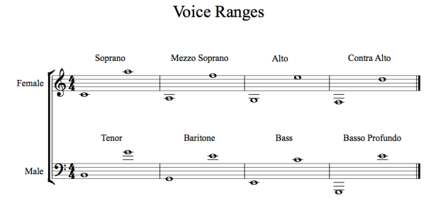Voice Ranges