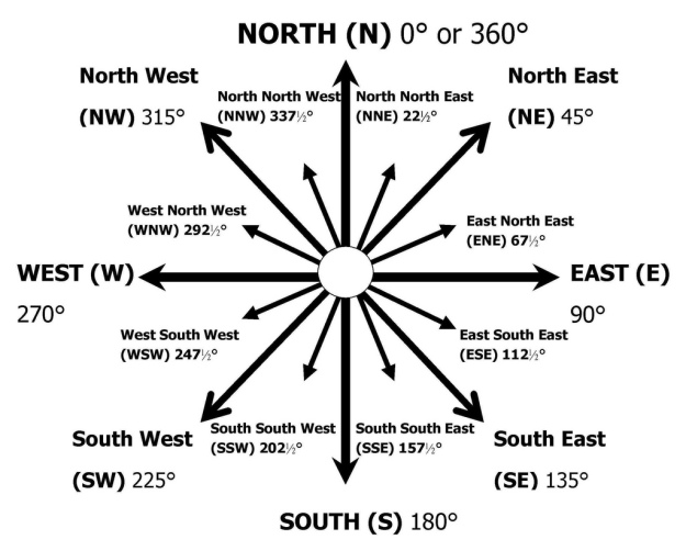 Cardinal Directions and Degrees