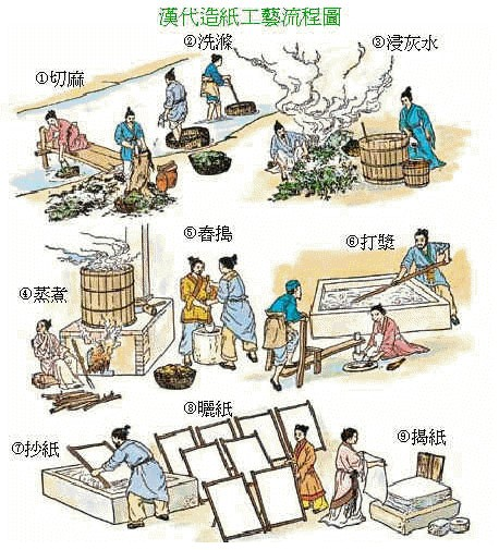 under which dynasty was paper invented Which was then shaken and then dried into sheets of paper that were bleached under paper was invented invention of paper during the han dynasty.