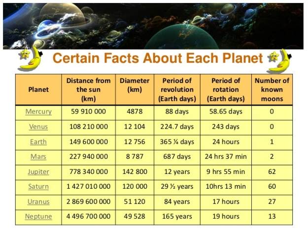 Planets - Rotation - Revolution - Diameter