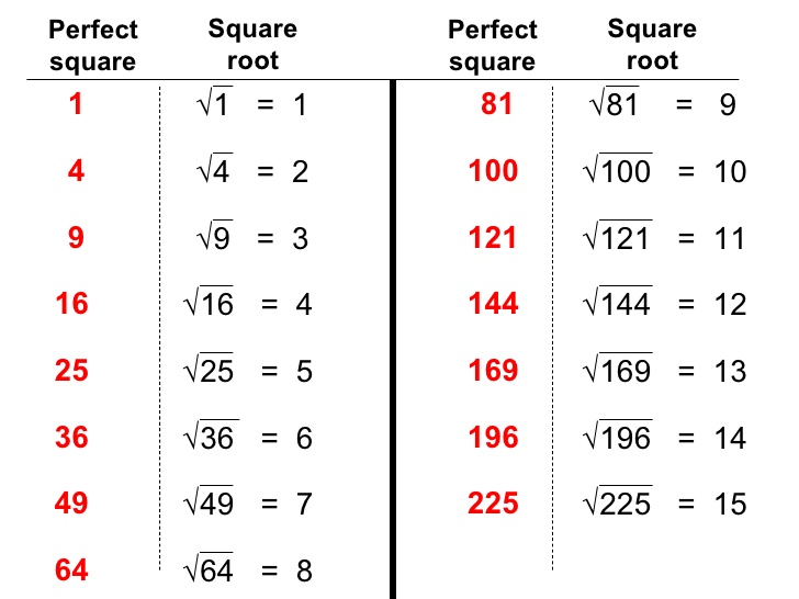 Free Worksheets Square Root Charts : Square Root Chart | Know It All