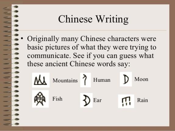 Chinese Alphabet - Chinese Writting