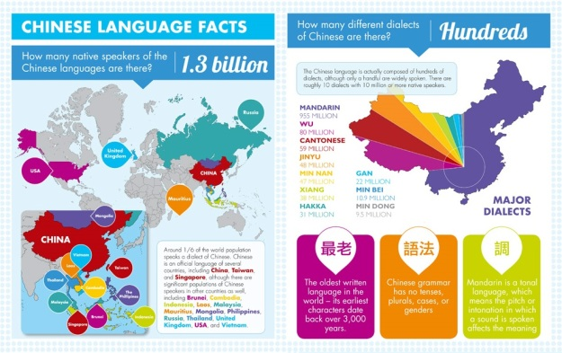 Chinese Language Facts
