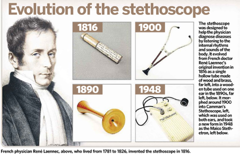 Evolution of Stethoscope