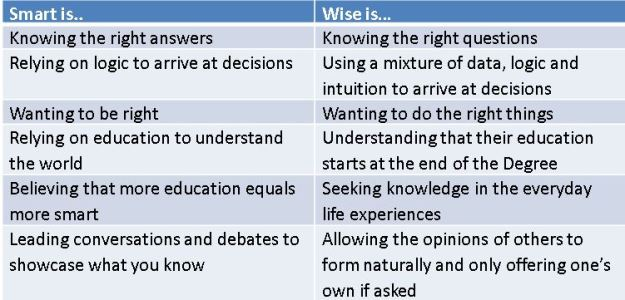 Difference between Smart and Wise