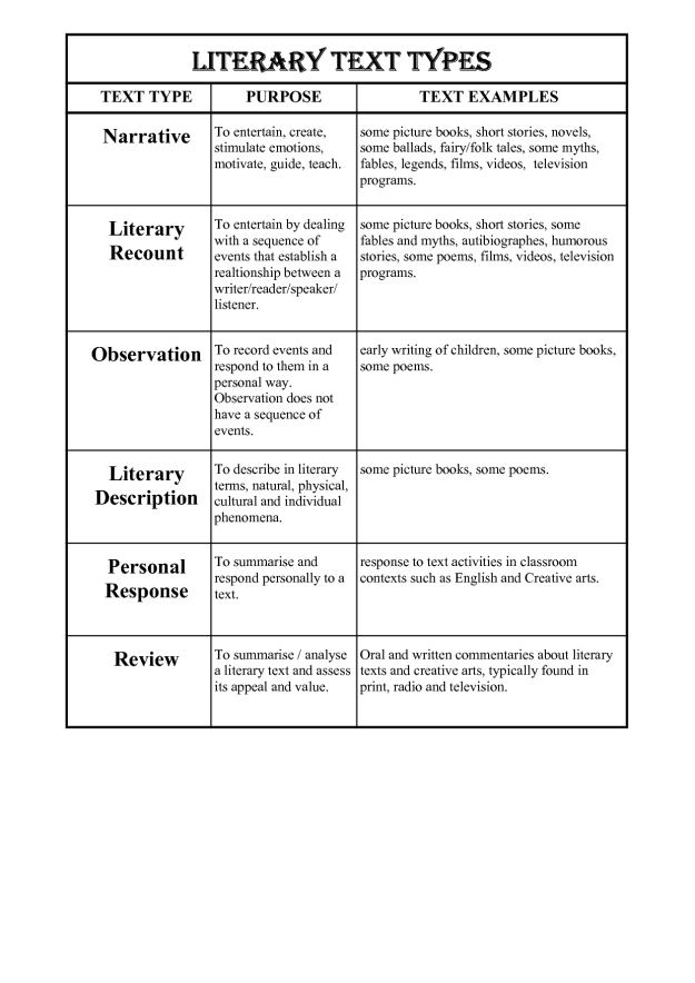 Literary Text Types