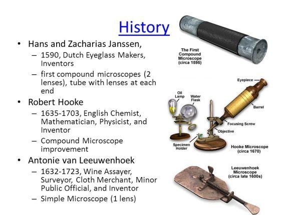 Microsope History