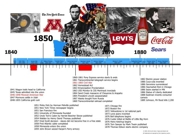 US History 1840 - 1880