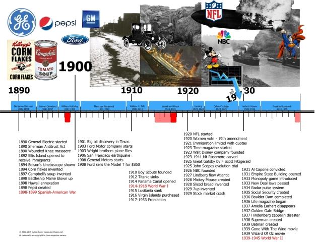 US History 1890 - 1930