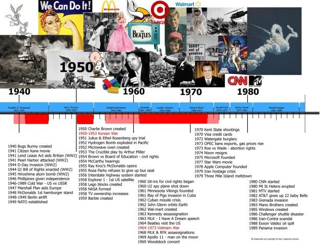 US History 1940 - 1980