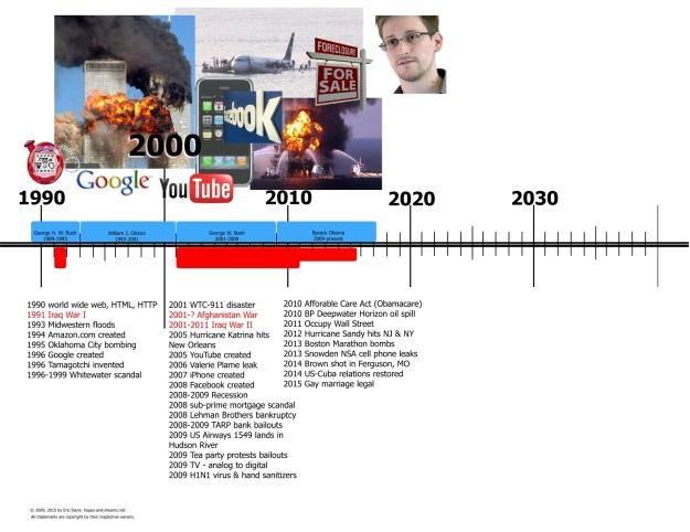 US History 1990 - Present