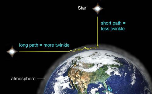 Stars Twinkle Horizon