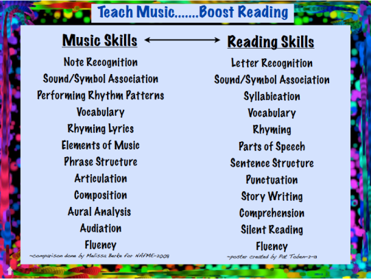 Teach Music - Music Skills and Reading Skills