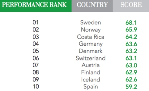 Top 10 Greenest Countries in the World and Scores