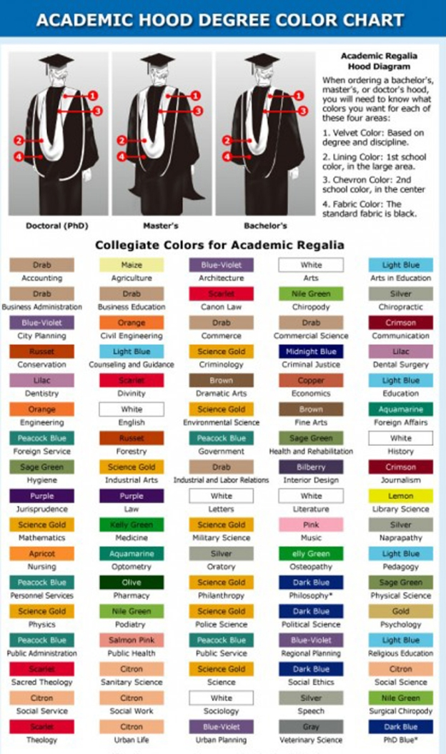 Academic Regalia Hood Color Chart