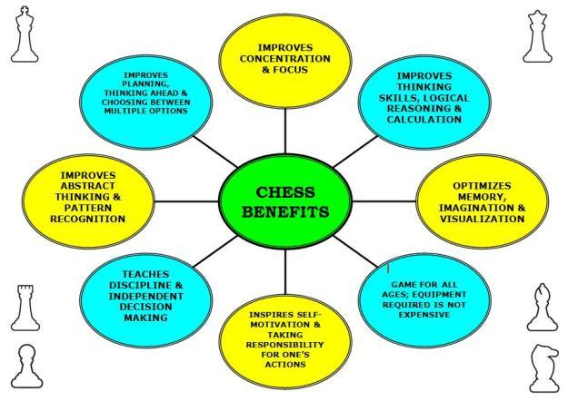 Chess Benefits