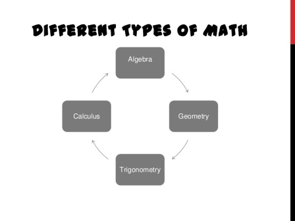 Different Types of Math