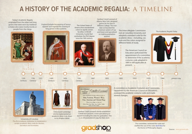 History of The Academic Regalia